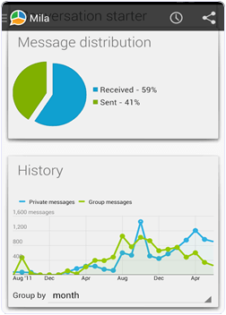 android whatsapp history on whatstat