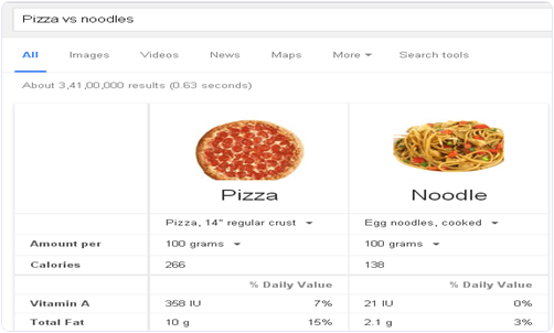 Google Food Comparison