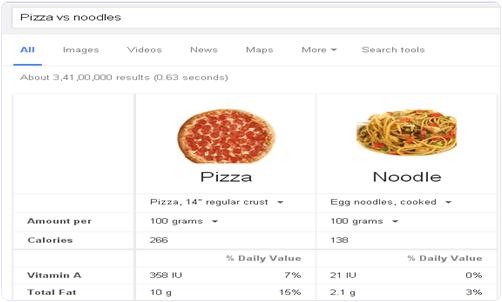 Google Food Comparison