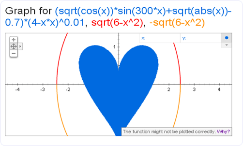 Google Heart Graph