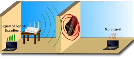 Wall blocking Wifi Signals