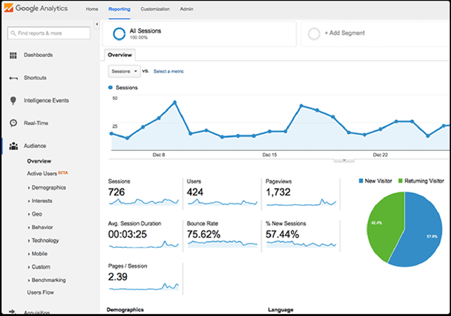 getresponse landing page analytics integration