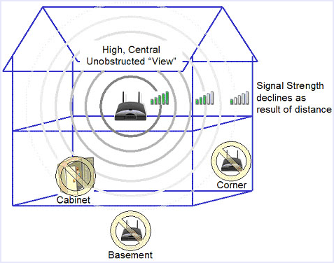 router position increase wifi speeds