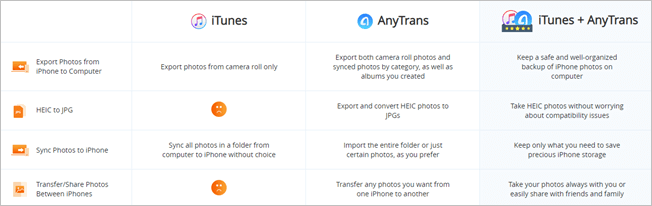 Anytrans and iTunes Comparison