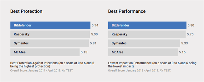 Perfomance And Protection Of Bitdefender